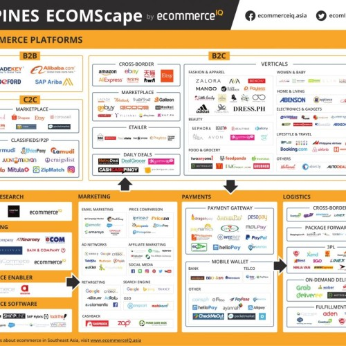 Philippine ECOMScape by ecommerce iq