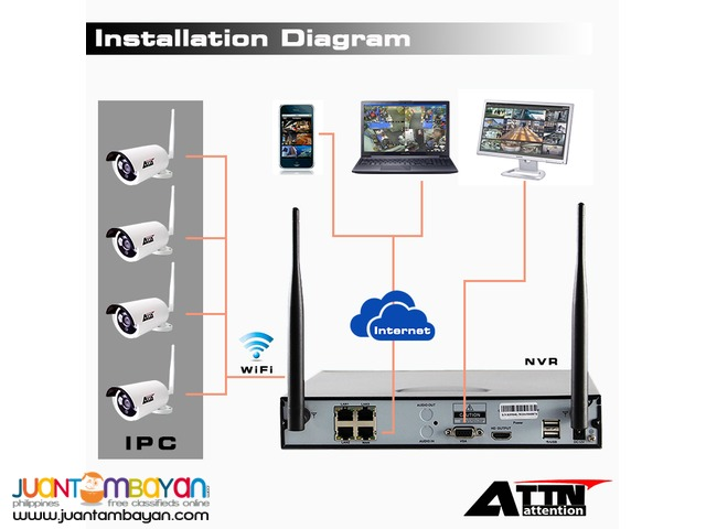 CCTV Wireless 4channel NVR KIT
